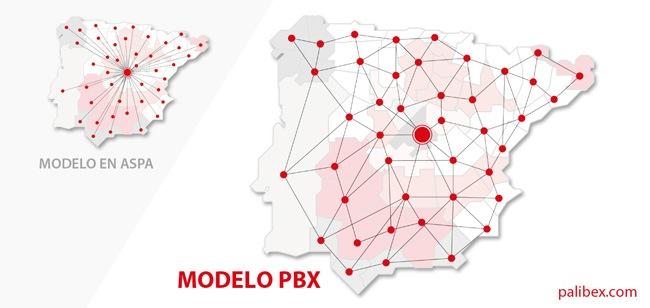 Modelo de Red PBX